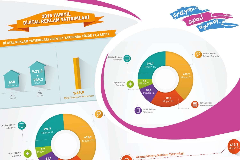 2015 dijital pazarlama raporu